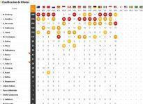 Así queda la clasificación del Mundial tras el GP de Malasia